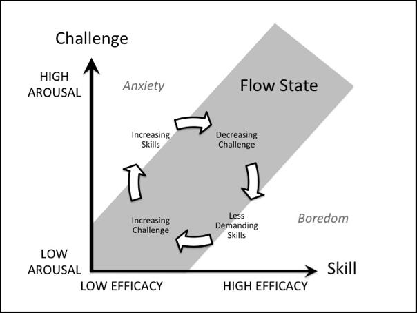 Zo Kom Je In De Flow  Skill Vs  Challenge Model  Vaardigheid  Uitdaging